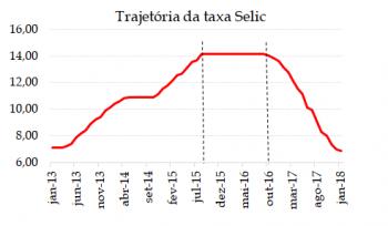 Juros bancários no Brasil reagem a quedas na Selic?