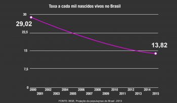 Por que a mortalidade infantil no Brasil está em queda?
