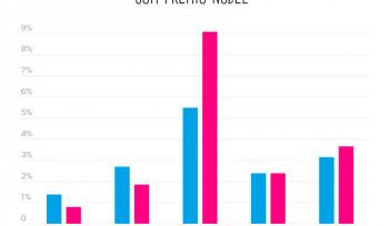 Mulheres e estrangeiros no Prêmio Nobel | Gráfico da Semana