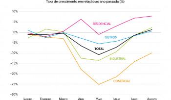 O consumo de energia elétrica na pandemia | Gráfico da Semana