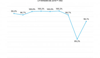 O PIB brasileiro no ano da pandemia | Gráfico da Semana