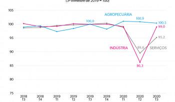 O PIB brasileiro no ano da pandemia (parte 2) | Gráfico da Semana