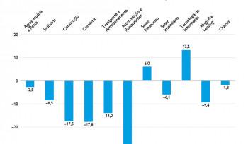 O PIB da China nos tempos do coronavírus | Gráfico da Semana
