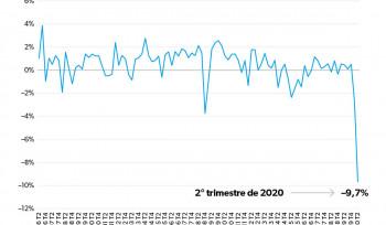 O PIB na pandemia | Gráfico da Semana
