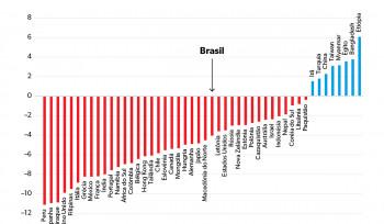 O PIB no ano da pandemia | Gráfico da Semana