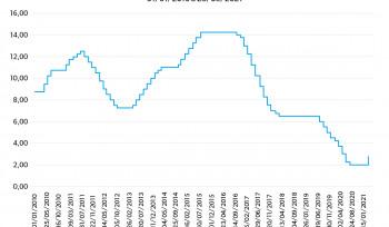 Pela primeira vez em cinco anos, o Banco Central decide aumentar a taxa de juros | Gráfico da Semana