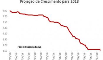 Mais um pibinho vem aí... Cadê o otimismo do começo de 2018?