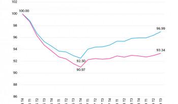 Por que a economia brasileira ainda vai demorar alguns anos para se recuperar? | Gráfico da semana