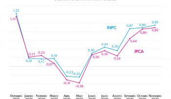 Por que o aumento no custo de vida está penalizando os mais pobres? | Gráfico da Semana