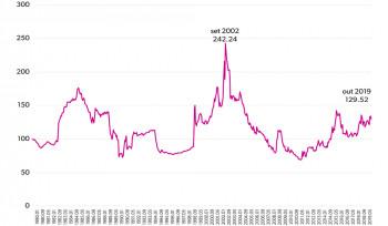 Por que o dólar não está em sua máxima histórica?