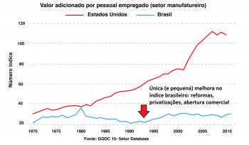 Produtividade: Estados Unidos vs. Brasil