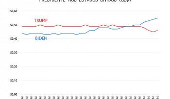 Quanto valem Donald Trump e Joe Biden?