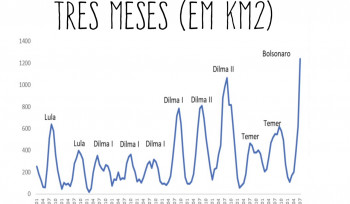 Queimadas no Brasil | Gráfico da Semana