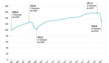 Quinze anos de comércio internacional | Gráfico da Semana