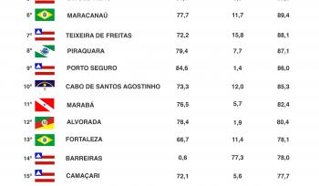 Top 20: municípios mais violentos do Brasil