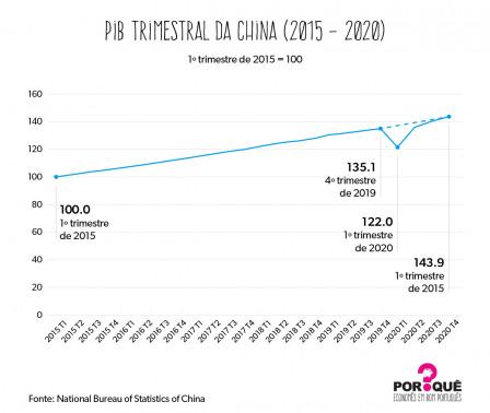 Crescimento chinês | Gráfico da Semana