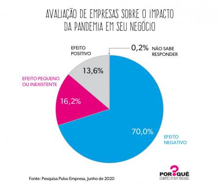 O impacto da pandemia nas empresas | Gráfico da Semana