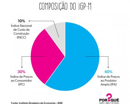A composição do IGP-M | Gráfico da Semana