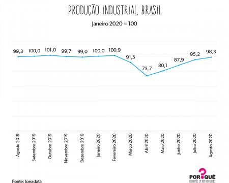 A indústria brasileira em 2020 | Gráfico da Semana