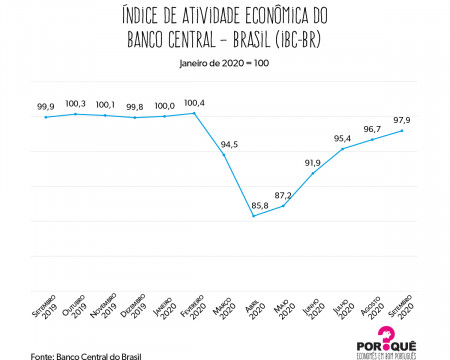 A recuperação da economia brasileira | Gráfico da Semana