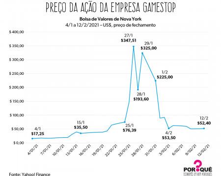 Ascensão e queda das ações da Gamestop | Gráfico da Semana
