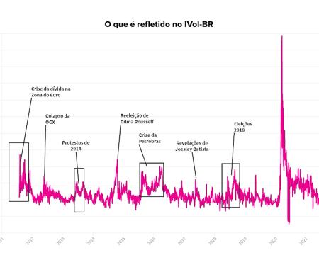 Como o IVol-BR reflete o medo dos mercados?