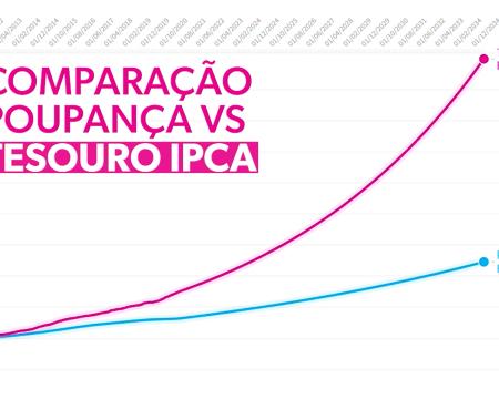 Comparando poupança e Tesouro IPCA   Gráfico da semana