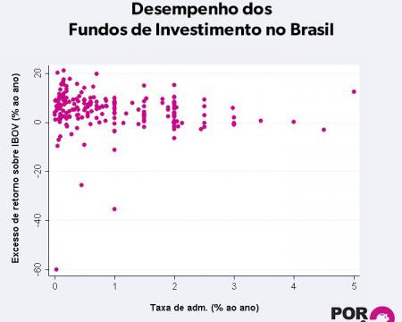 Desempenho dos fundos de investimento no Brasil