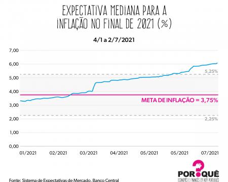 Expectativas de inflação | Gráfico da Semana