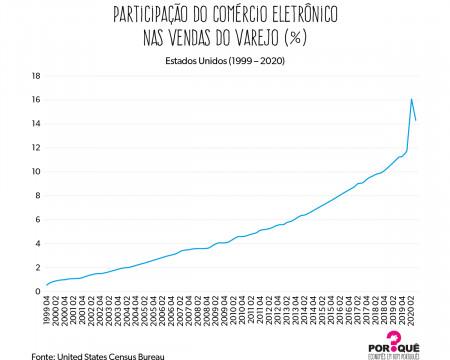O crescimento do comércio eletrônico | Gráfico da Semana
