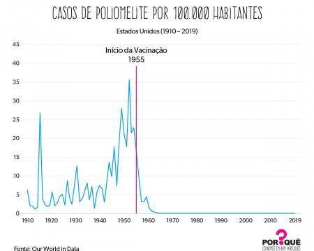 O poder das vacinas | Gráfico da Semana