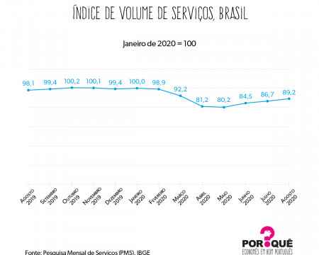 O setor de serviços em 2020 | Gráfico da Semana