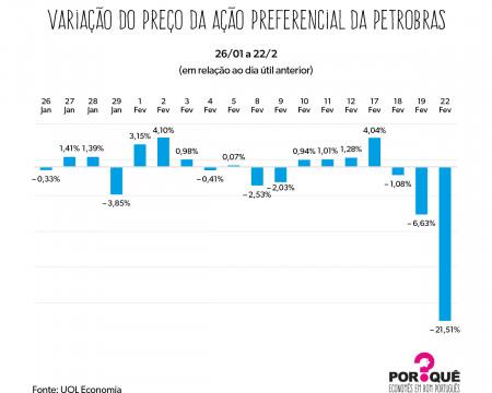 Pandemônio na Petrobras | Gráfico da Semana