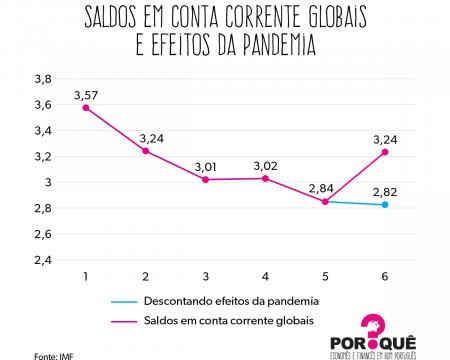 Por que maiores déficits em conta corrente na economia global não têm sido problemáticos