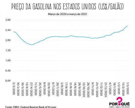 Preço da gasolina nos Estados Unidos | Gráfico da Semana